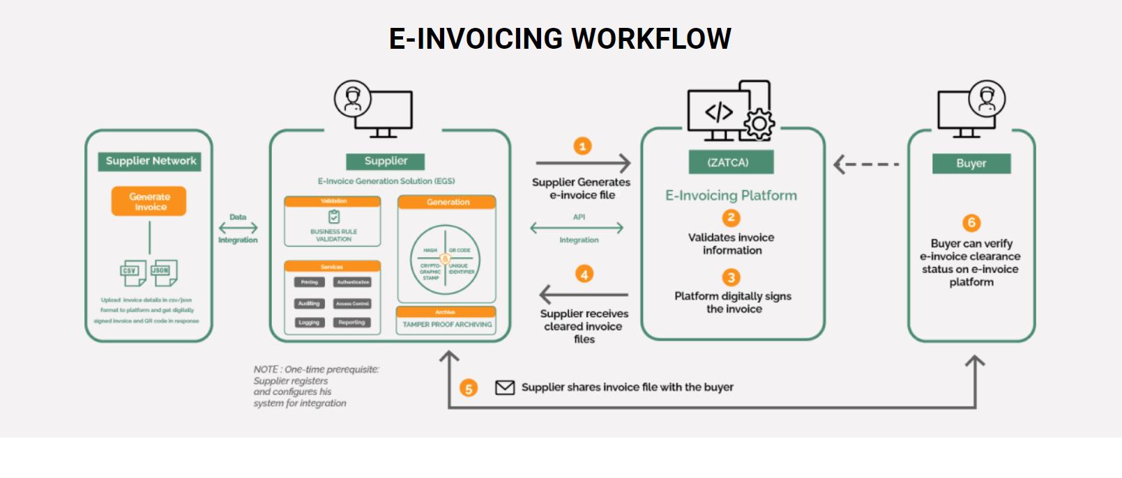Infographie e-invoicing